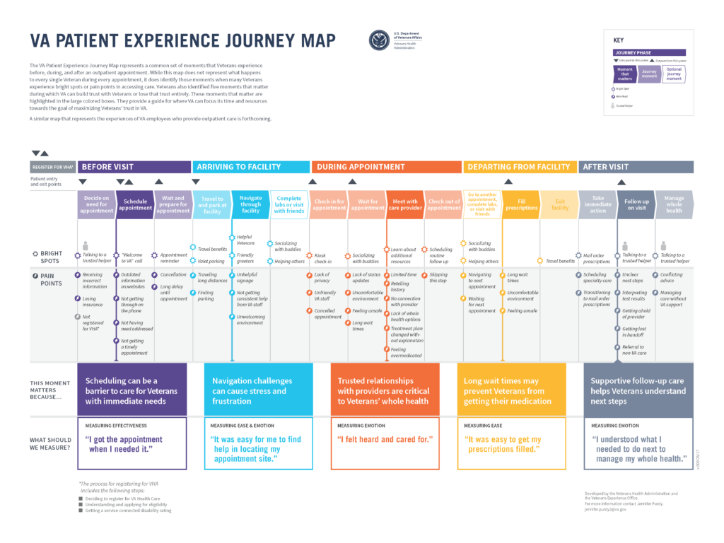 The Journey Map reveals patterns and themes across the VA outpatient experience